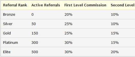 Cashcrate referral ranks
